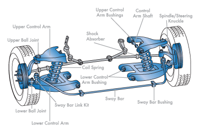 Suspension steering services for Suspension designer